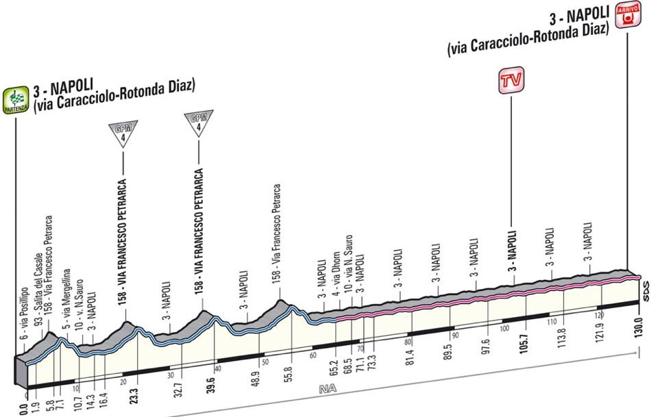 Giro d'Italia 2013 - banprofil etapp 1